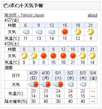 04/27天気予報
