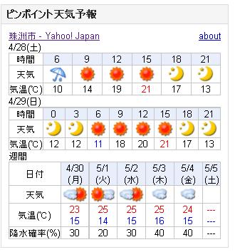 04/28天気予報