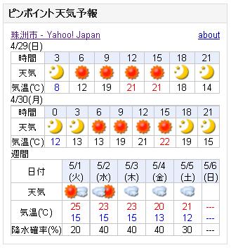 04/29天気予報