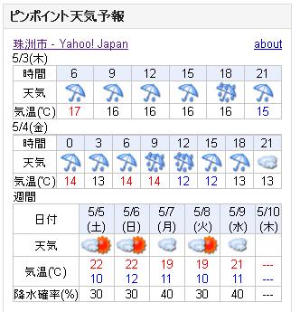 05/03天気予報