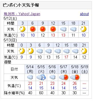 05/12天気予報