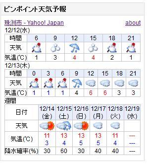 12-12天気予報