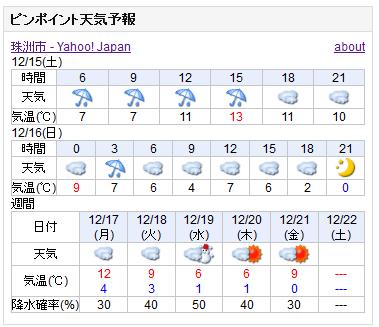 12-15天気予報