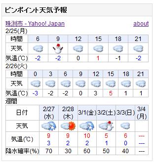 02-25天気予報