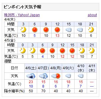 04-04天気予報