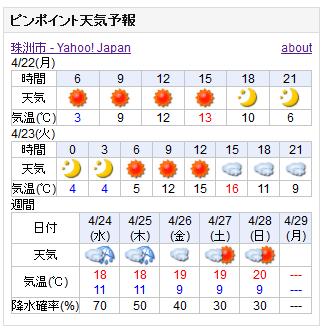 04-22天気予報