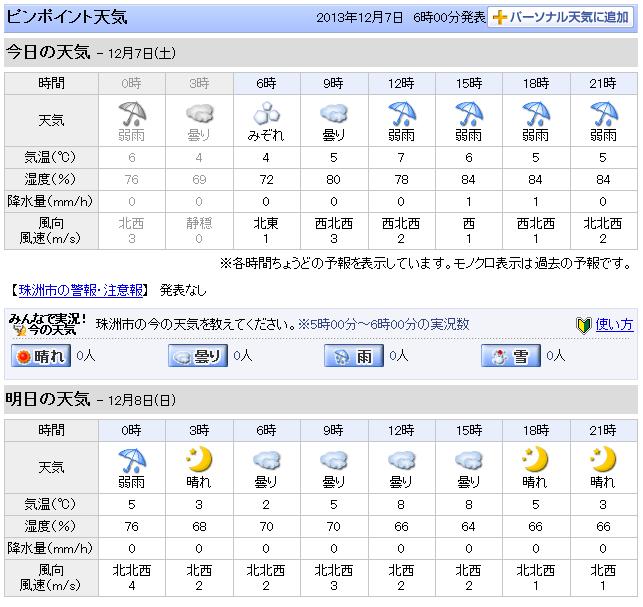 12-07天気予報