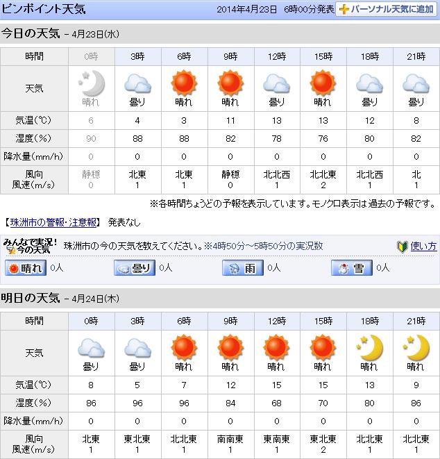 04-23天気予報