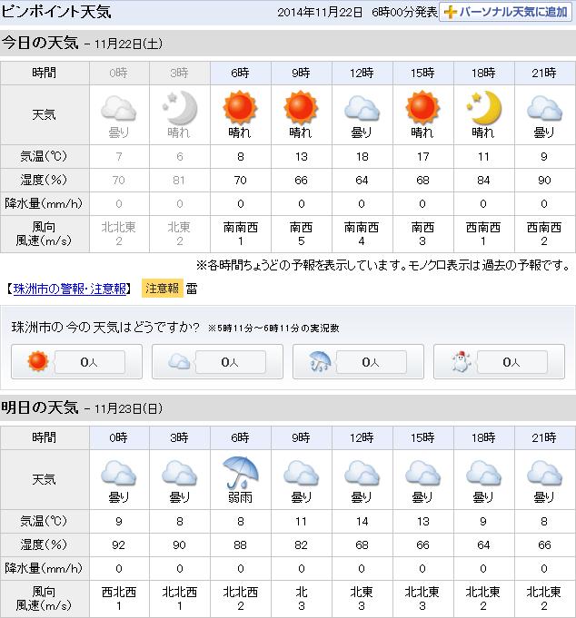 11-22天気予報