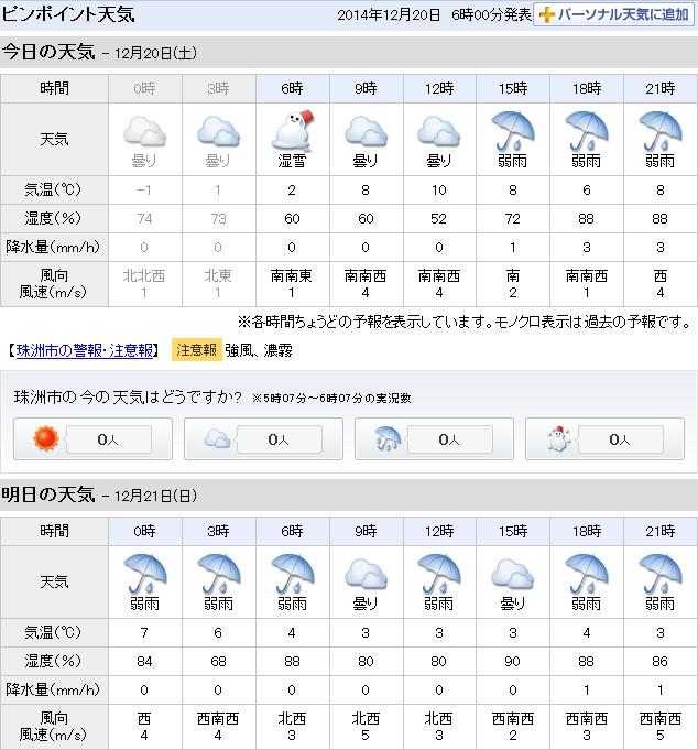 12-20天気予報