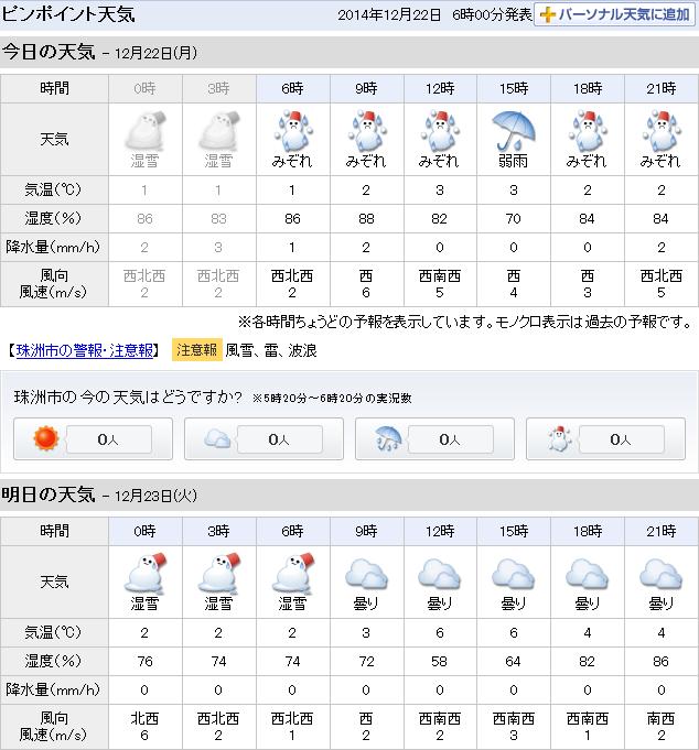 12-22天気予報