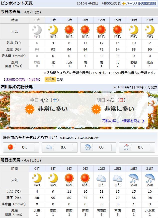 04-02天気予報