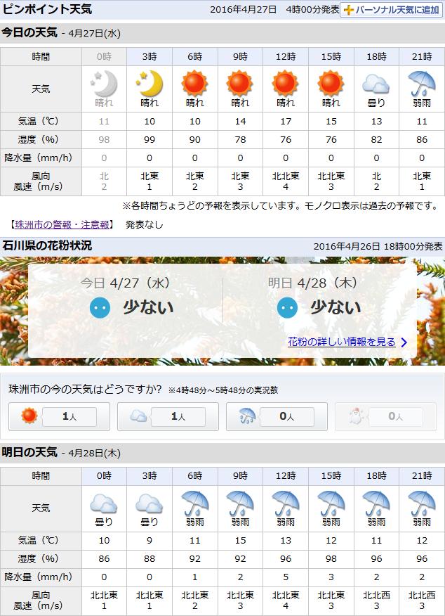 04-27天気予報