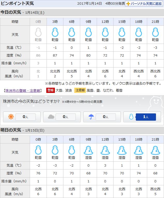 01-14天気予報