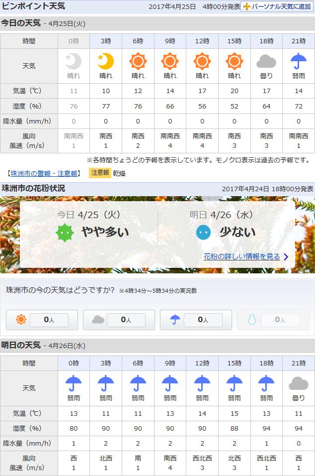 04-25天気予報