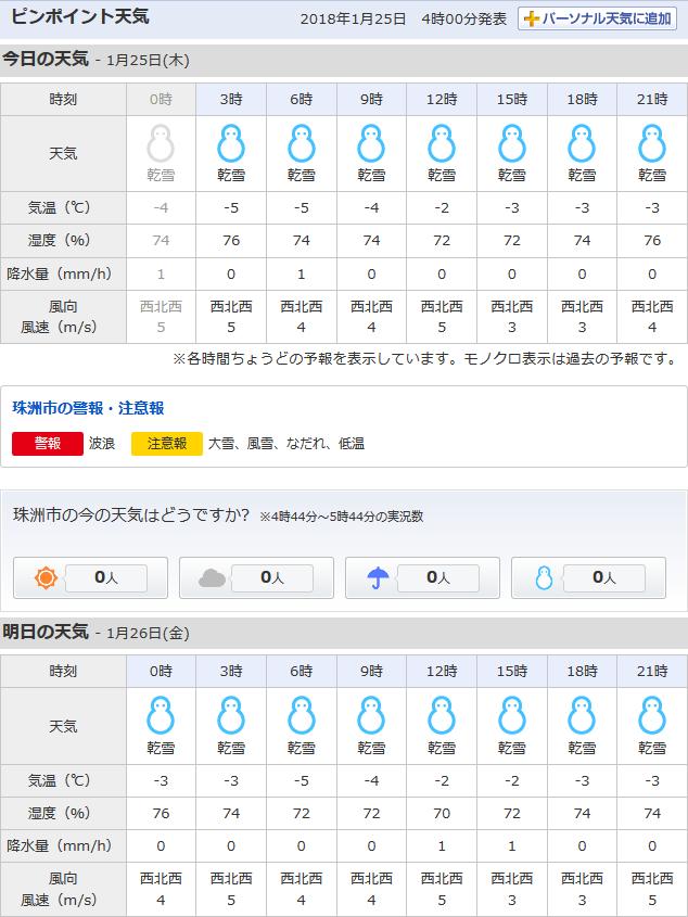 01-25天気予報