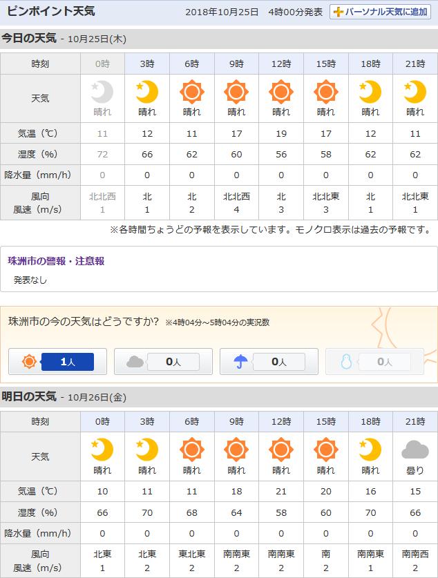 10-25天気予報