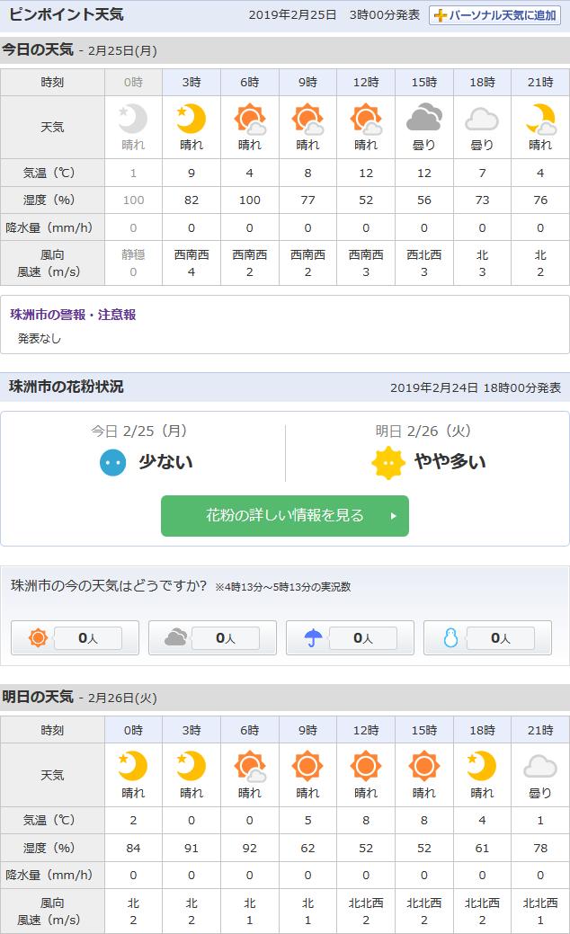2/25天気予報