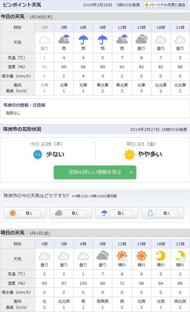 2/28天気予報